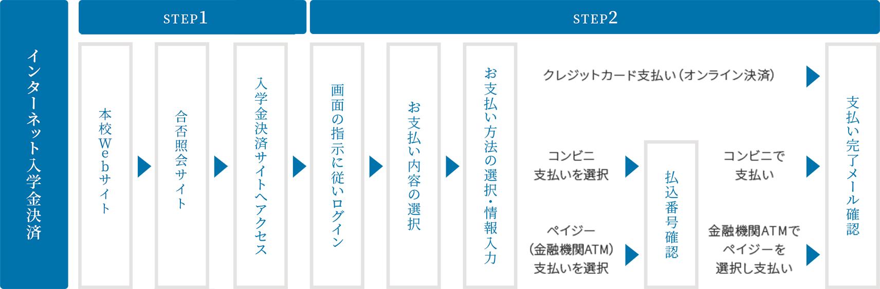 二次入試日程11/18~12/4